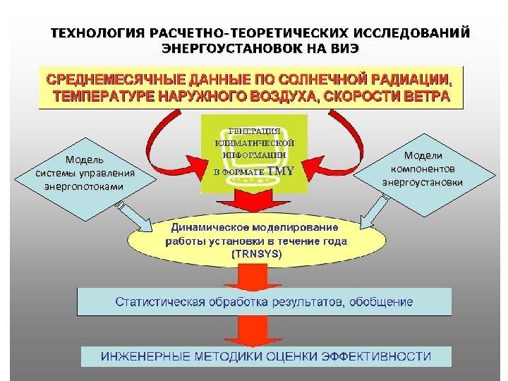 Модель системы управления энергопотоками Модели компонентов энергоустановки
