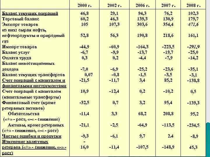 2000 г. Баланс текущих операций Торговый баланс Экспорт товаров из них: сырая нефть, нефтепродукты