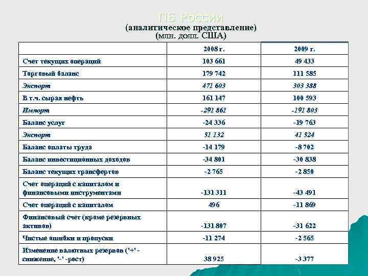 ПБ России (аналитическое представление) (млн. долл. США) 2008 г. 2009 г. Счет текущих операций