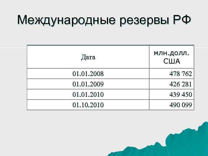 Международные резервы РФ Дата млн. долл. США 01. 2008 01. 2009 478 762 426