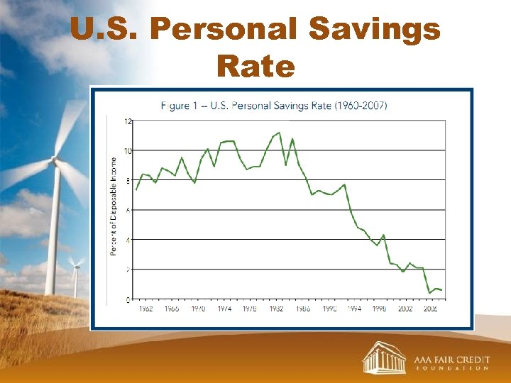 U. S. Personal Savings Rate