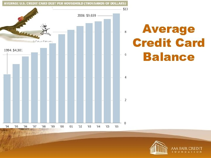 Average Credit Card Balance