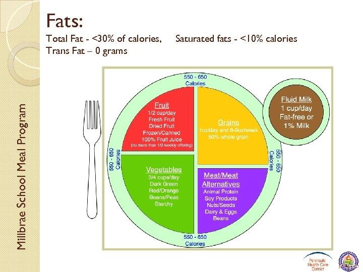 Fats: Millbrae School Meal Program Total Fat - <30% of calories, Trans Fat –