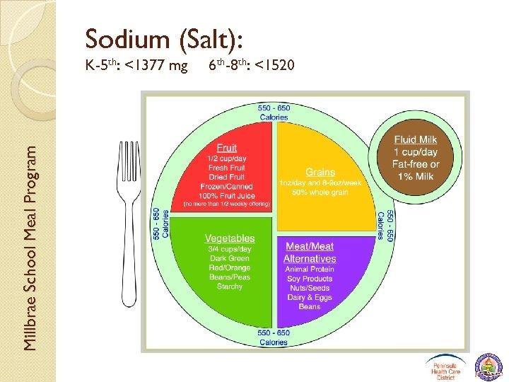 Sodium (Salt): Millbrae School Meal Program K-5 th: <1377 mg 6 th-8 th: <1520