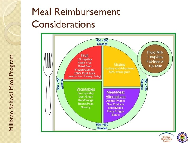 Millbrae School Meal Program Meal Reimbursement Considerations