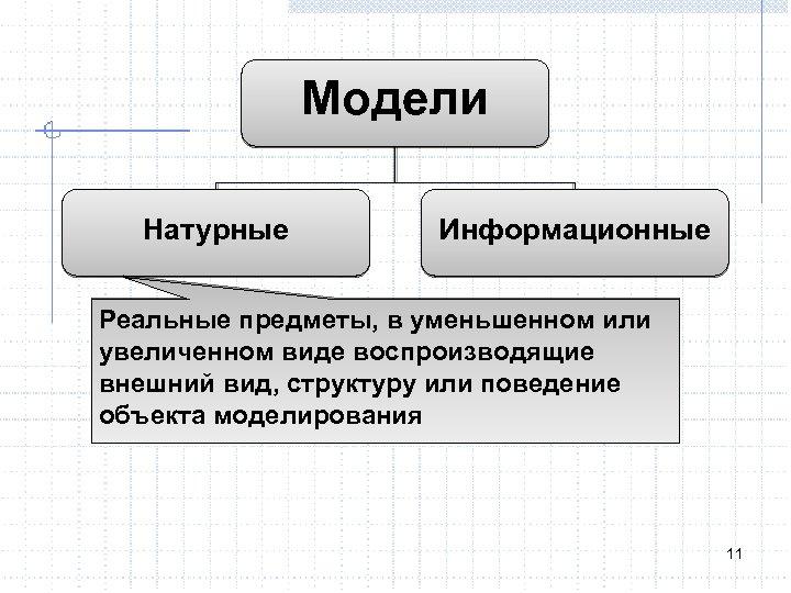 Модели Натурные Информационные Реальные предметы, в уменьшенном или увеличенном виде воспроизводящие внешний вид, структуру