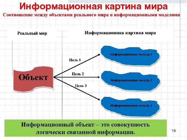 Информационная картина мира Информационный объект – это совокупность логически связанной информации. 19