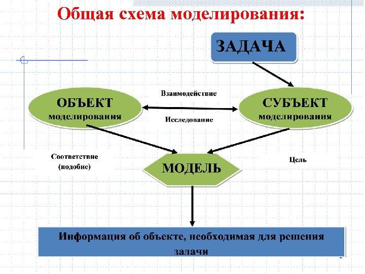 Общая схема моделирования: 9