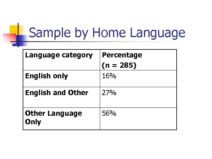 Sample by Home Language category English only Percentage (n = 285) 16% English and