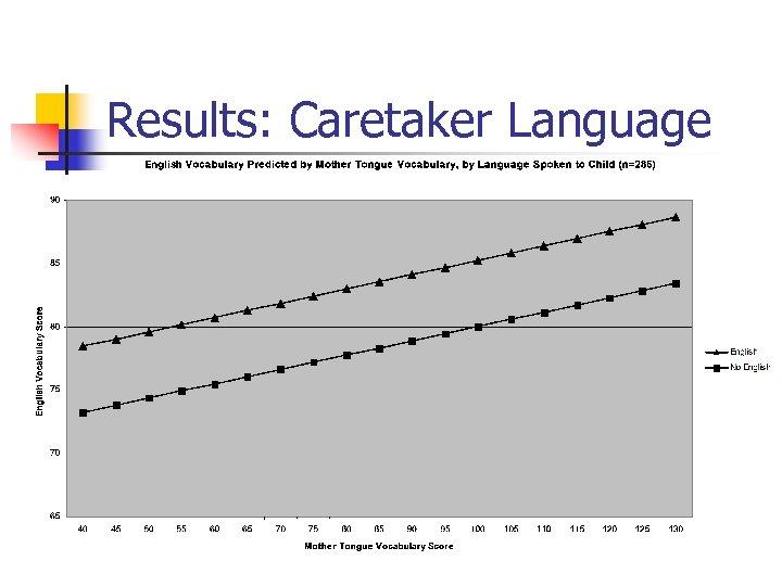 Results: Caretaker Language