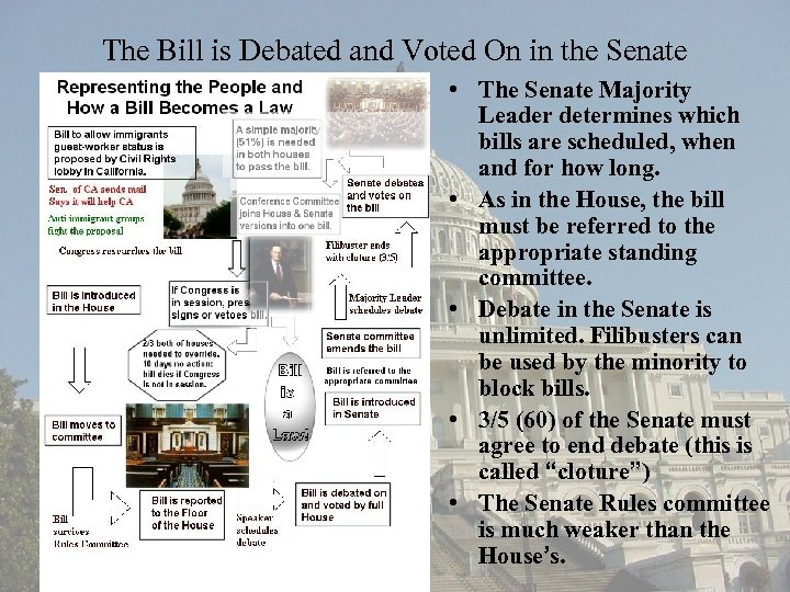 The Bill is Debated and Voted On in the Senate • The Senate Majority