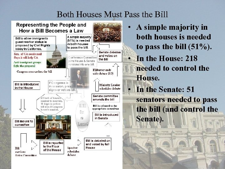 Both Houses Must Pass the Bill • A simple majority in both houses is