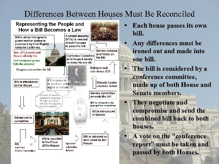 Differences Between Houses Must Be Reconciled • Each house passes its own bill. •