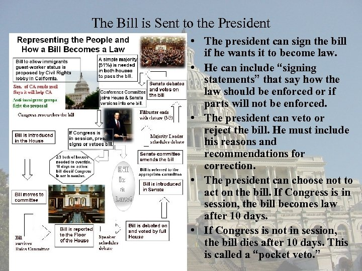 The Bill is Sent to the President • The president can sign the bill