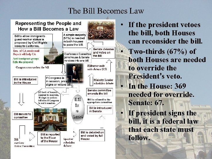 The Bill Becomes Law • If the president vetoes the bill, both Houses can