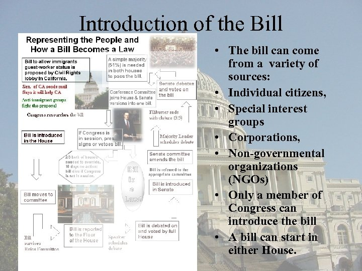 Introduction of the Bill • The bill can come from a variety of sources: