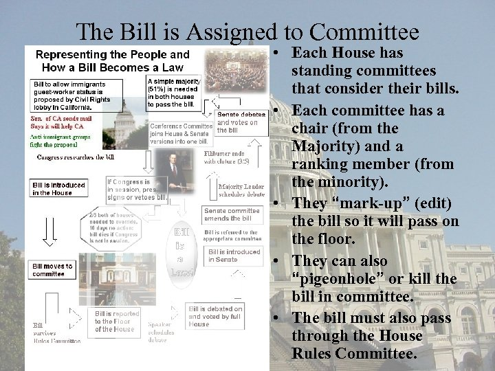 The Bill is Assigned to Committee • Each House has standing committees that consider