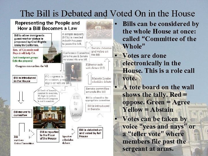 The Bill is Debated and Voted On in the House • Bills can be