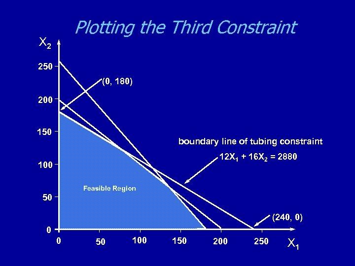 Plotting the Third Constraint X 2 250 (0, 180) 200 150 boundary line of