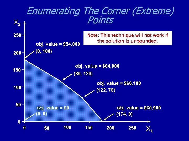 Enumerating The Corner (Extreme) Points X 2 250 obj. value = $54, 000 (0,