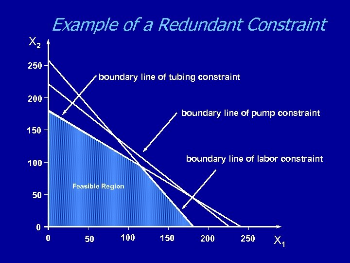 Example of a Redundant Constraint X 2 250 boundary line of tubing constraint 200