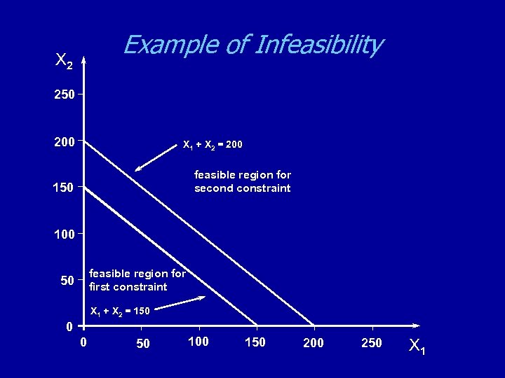 Example of Infeasibility X 2 250 200 X 1 + X 2 = 200