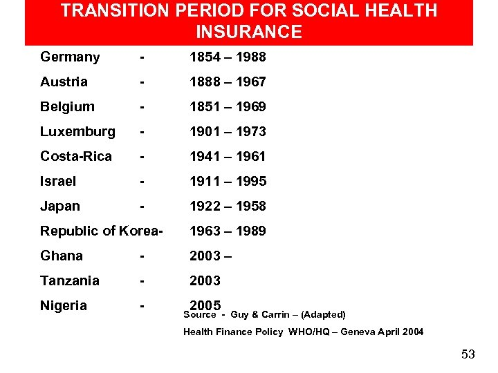 TRANSITION PERIOD FOR SOCIAL HEALTH INSURANCE Germany - 1854 – 1988 Austria - 1888