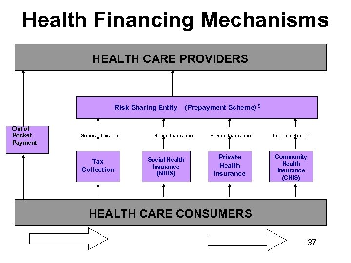 Health Financing Mechanisms HEALTH CARE PROVIDERS Risk Sharing Entity Out of Pocket Payment General