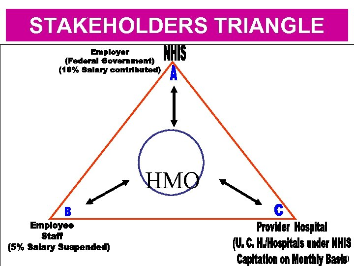 STAKEHOLDERS TRIANGLE HMO 60