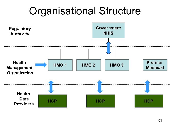 Organisational Structure Government NHIS Regulatory Authority Health Management Organization Health Care Providers HMO 1