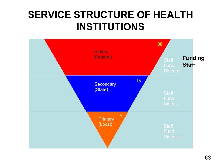 SERVICE STRUCTURE OF HEALTH INSTITUTIONS Funding Staff 63