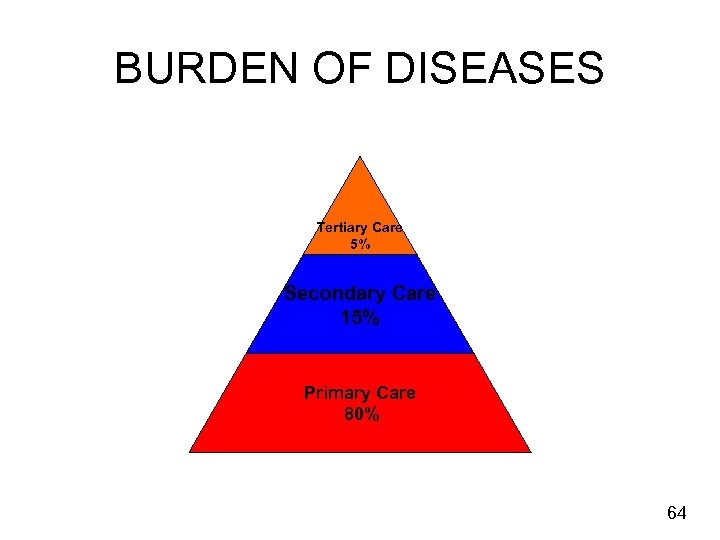 BURDEN OF DISEASES Tertiary Care 5% Secondary Care 15% Primary Care 80% 64