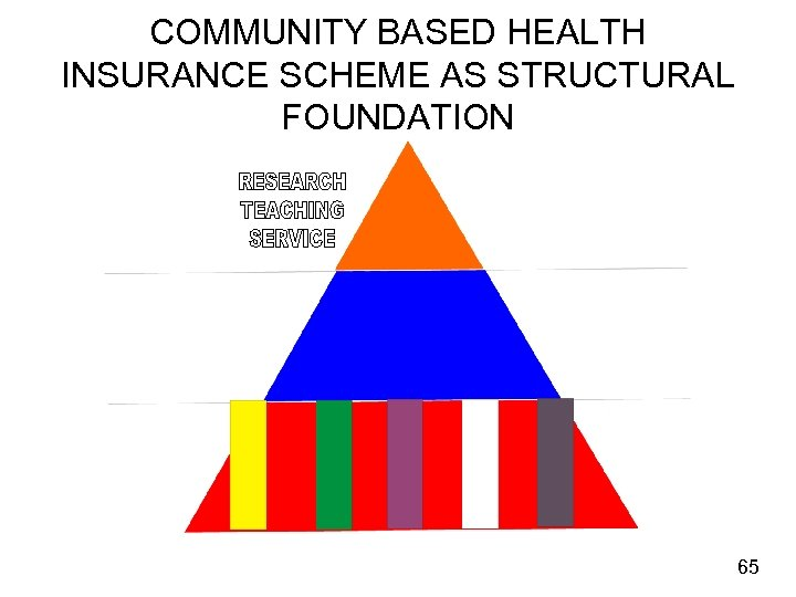 COMMUNITY BASED HEALTH INSURANCE SCHEME AS STRUCTURAL FOUNDATION 65