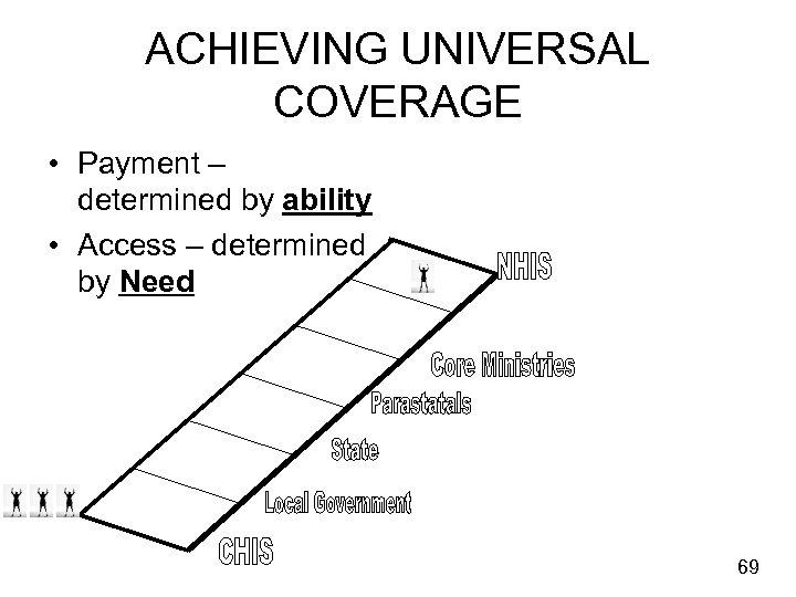 ACHIEVING UNIVERSAL COVERAGE • Payment – determined by ability • Access – determined by