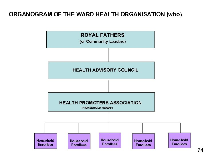 ORGANOGRAM OF THE WARD HEALTH ORGANISATION (who). ROYAL FATHERS (or Community Leaders) HEALTH ADVISORY