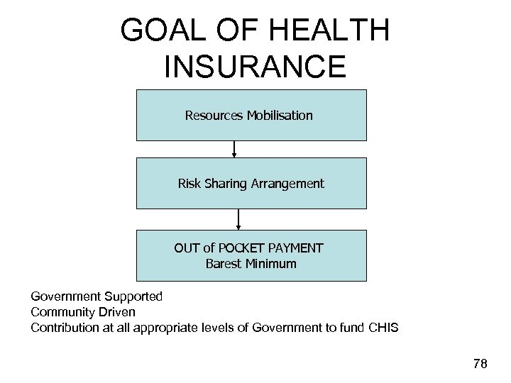 GOAL OF HEALTH INSURANCE Resources Mobilisation Risk Sharing Arrangement OUT of POCKET PAYMENT Barest