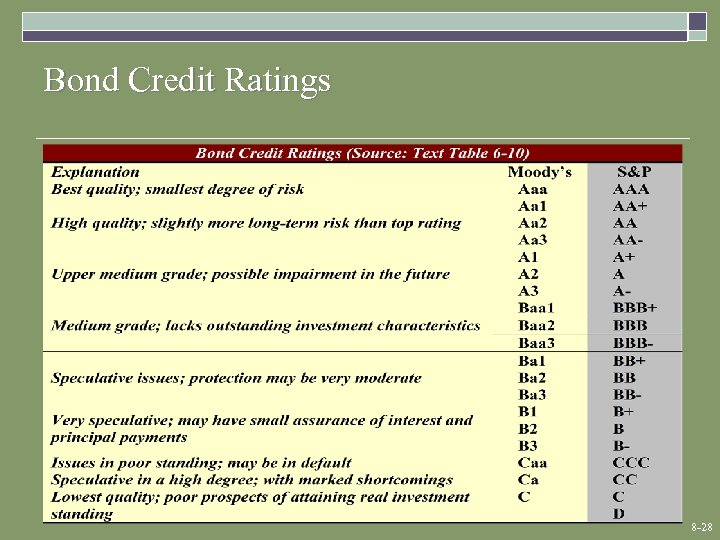 Bond Credit Ratings 8 -28