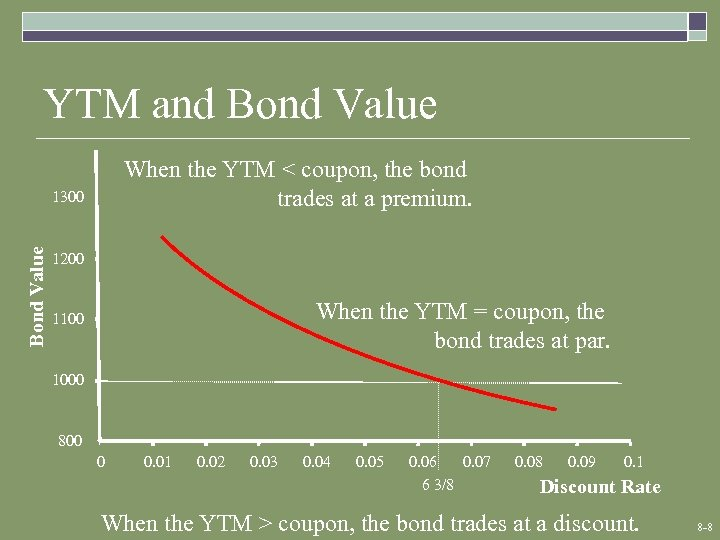 YTM and Bond Value When the YTM < coupon, the bond trades at a
