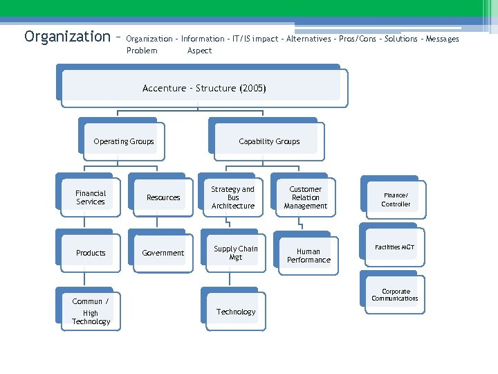 Organization – Information – IT/IS impact – Alternatives – Pros/Cons – Solutions – Messages