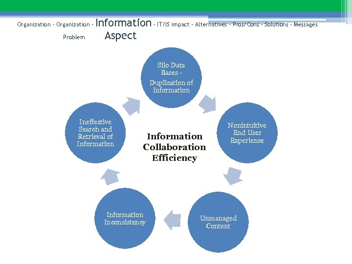 Organization – Problem Information – IT/IS impact – Alternatives – Pros/Cons – Solutions –