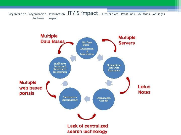 Organization – Information – Problem Aspect IT/IS impact Multiple Data Bases Multiple Servers Silo