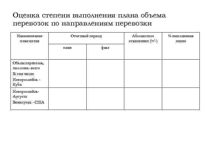 Оценка степени выполнения плана объема перевозок по направлениям перевозки Наименование показателя Отчетный период план