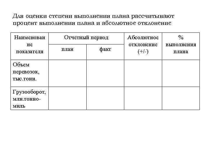 Для оценки степени выполнения плана рассчитывают процент выполнения плана и абсолютное отклонение Наименован ие