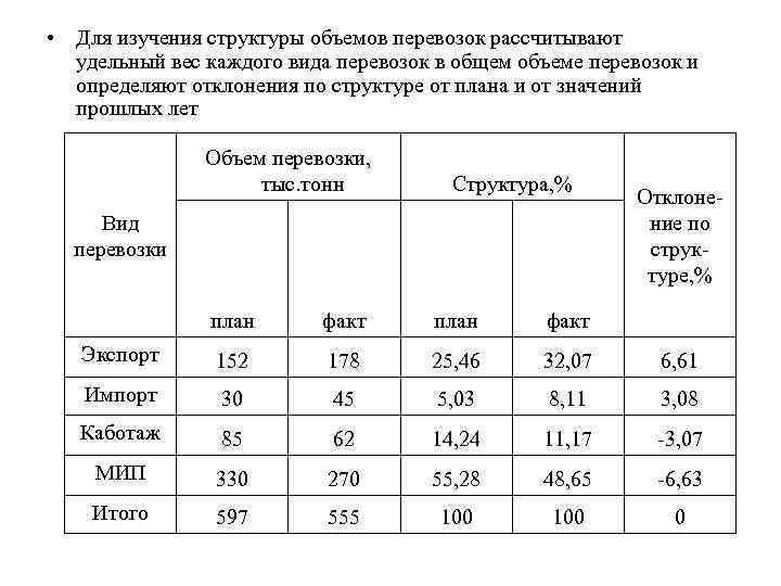 • Для изучения структуры объемов перевозок рассчитывают удельный вес каждого вида перевозок в