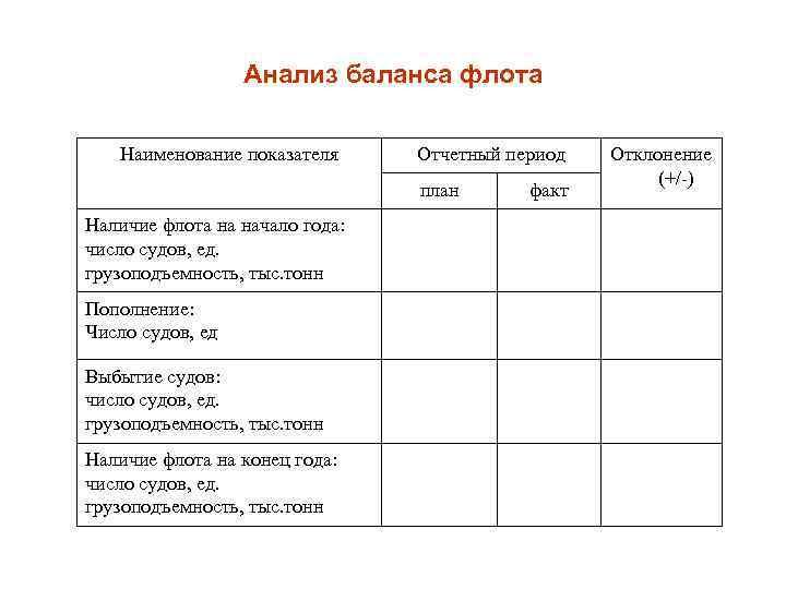 Анализ баланса флота Наименование показателя Отчетный период план Наличие флота на начало года: число