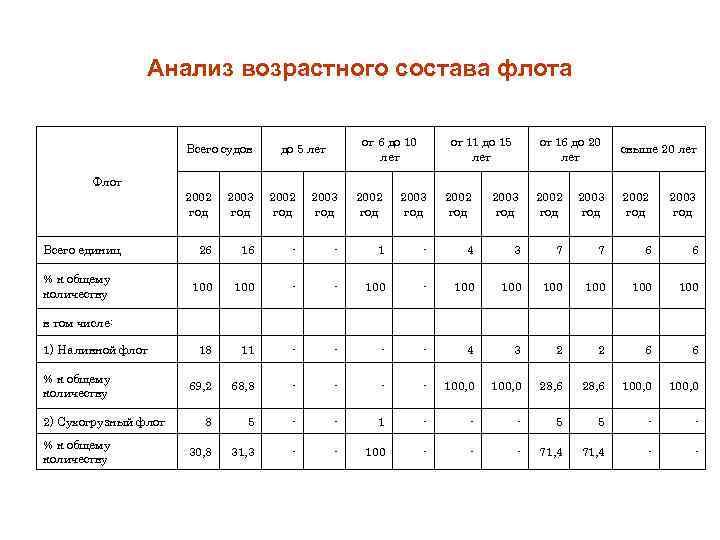 Анализ возрастного состава флота Всего судов от 6 до 10 лет до 5 лет