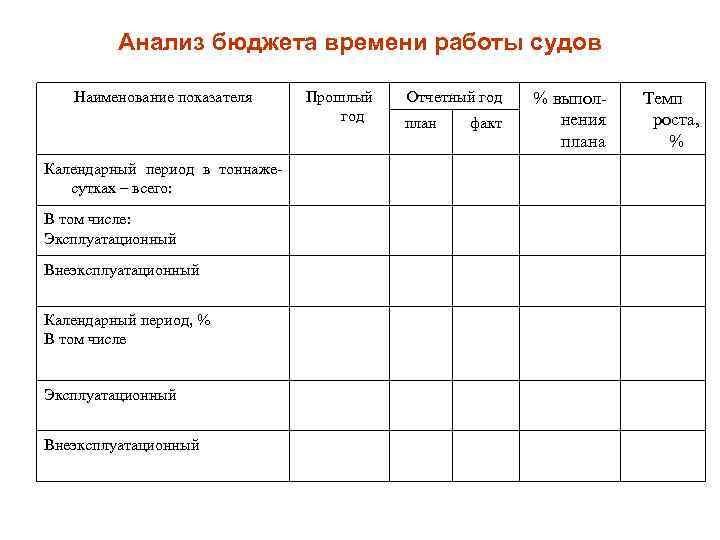 Анализ бюджета времени работы судов Наименование показателя Календарный период в тоннажесутках – всего: В