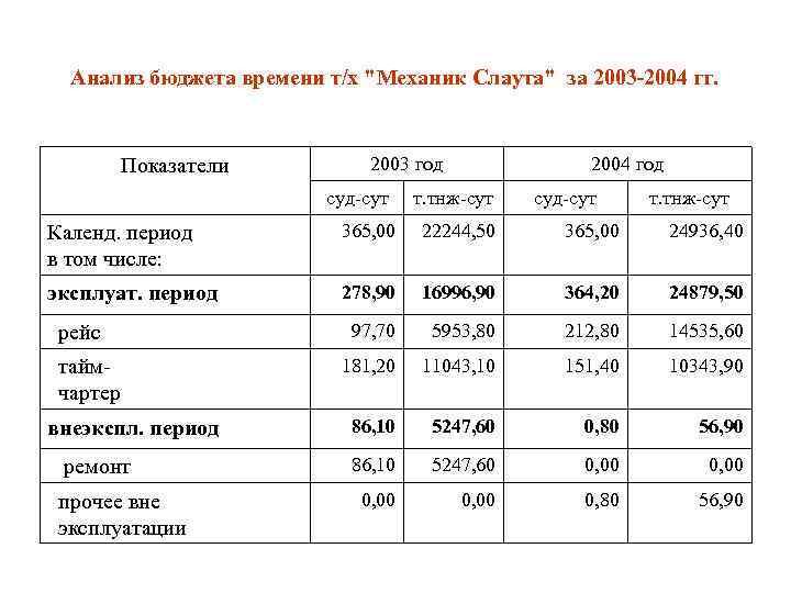 Анализ бюджета времени т/х