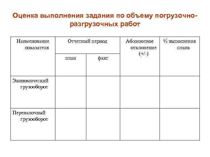 Оценка выполнения задания по объему погрузочноразгрузочных работ Наименование показателя Отчетный период план Экономический грузооборот