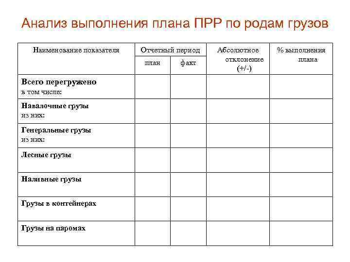 Анализ выполнения плана ПРР по родам грузов Наименование показателя Отчетный период план Всего перегружено